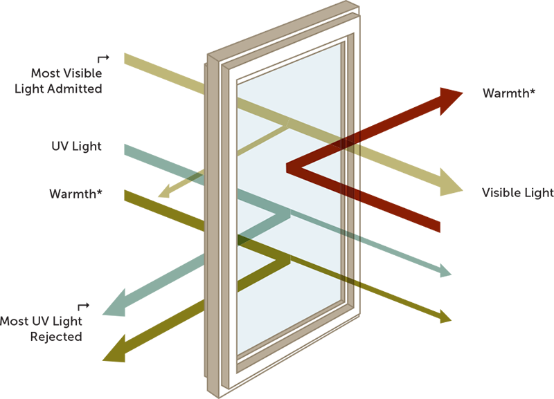 Decorating low e glass windows inspiring photos for Low energy windows
