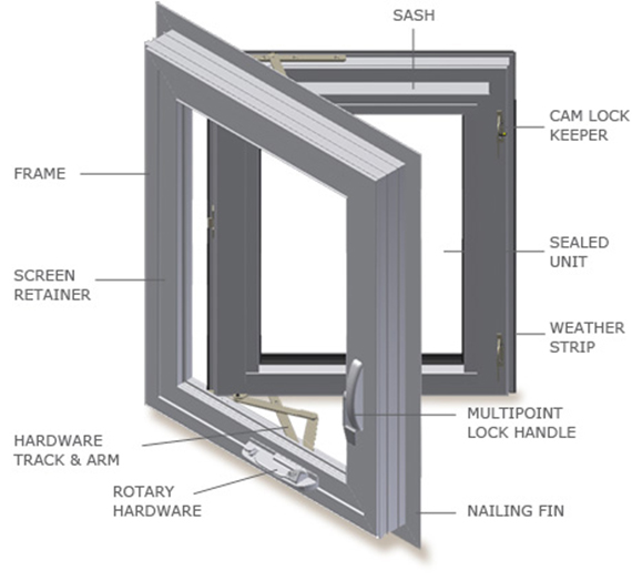 Window Amp Door Glossary Lux Windows Amp Doors